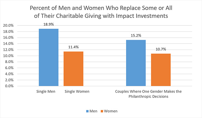 Percent of Men and Women Who Replace Some or All of Their Charitable Giving with Impact Investments