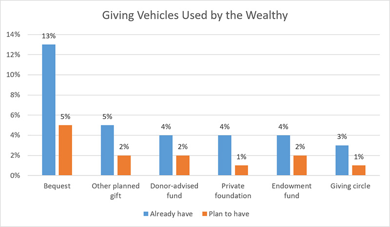 Giving Vehicles Used by the Wealthy